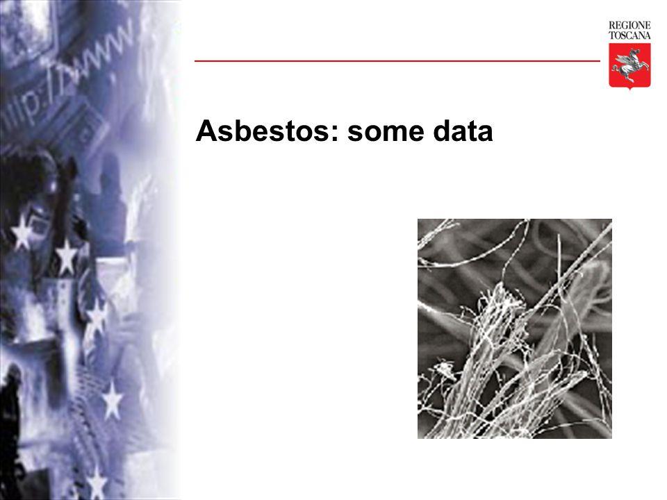 Asbestos: some data