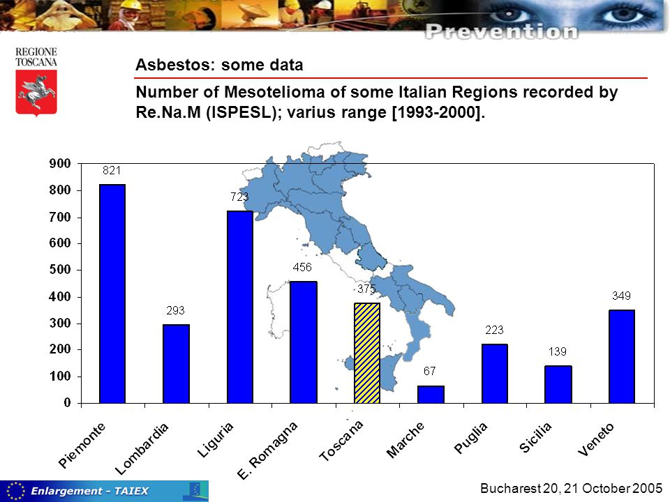 Number of Mesotelioma of some Italian Regions recorded by Re.Na.M (ISPESL); varius range [1993-2000].