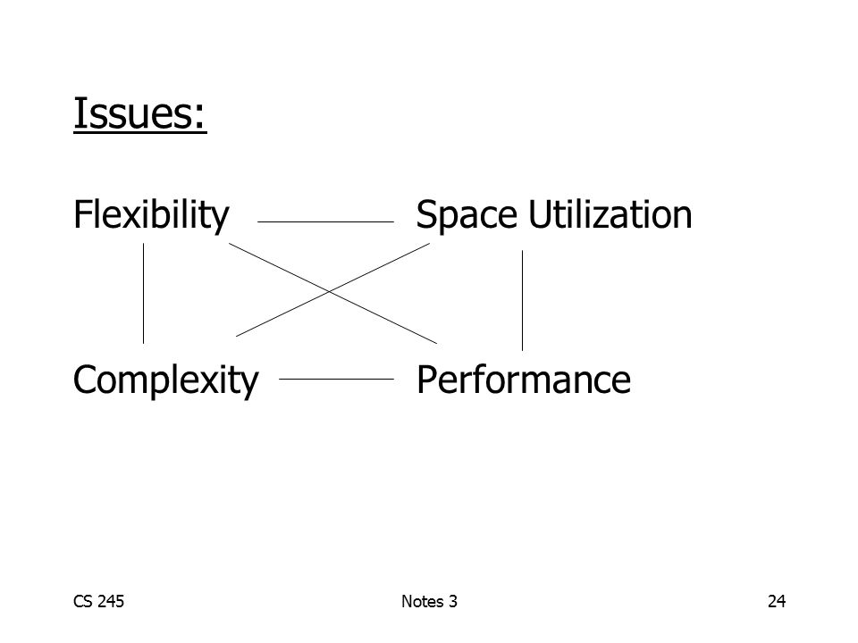 CS 245Notes 324 Issues: FlexibilitySpace Utilization ComplexityPerformance