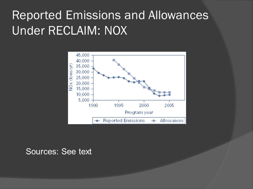 Reported Emissions and Allowances Under RECLAIM: NOX Sources: See text