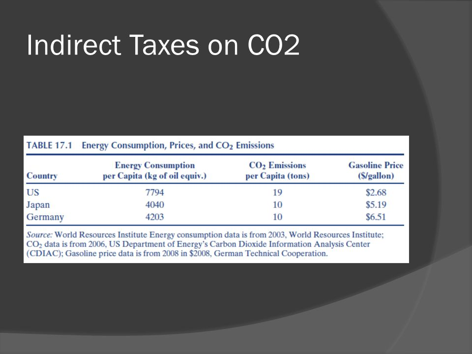 Indirect Taxes on CO2