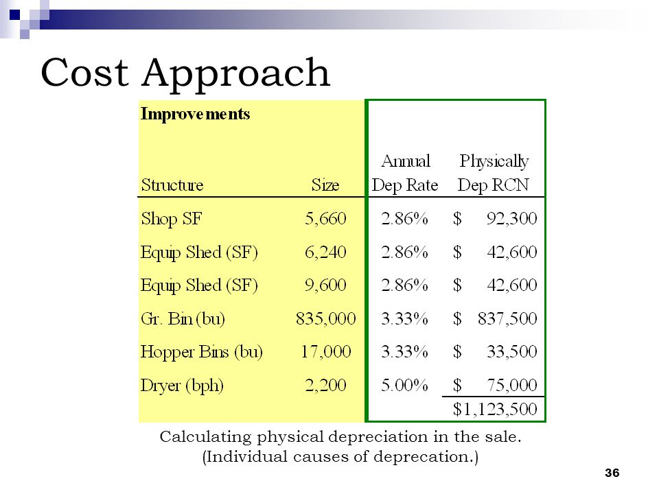 36 Cost Approach Calculating physical depreciation in the sale. (Individual causes of deprecation.)