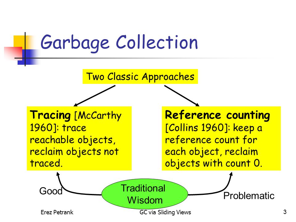 Erez PetrankGC via Sliding Views3 Garbage Collection Two Classic Approaches Reference counting [Collins 1960]: keep a reference count for each object, reclaim objects with count 0.