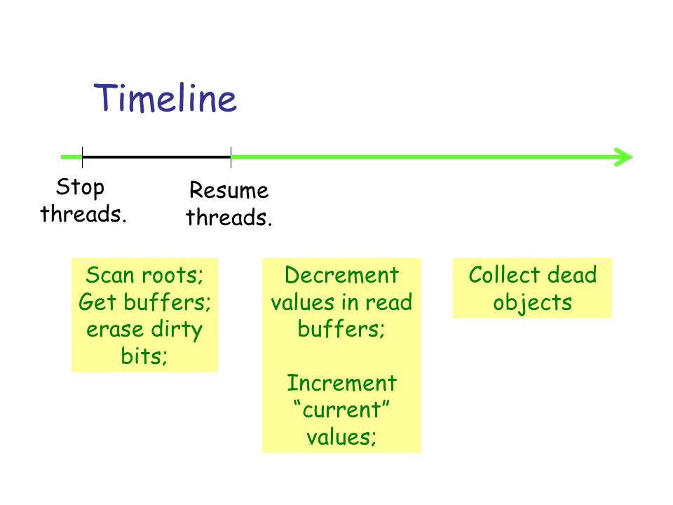 Timeline Stop threads. Scan roots; Get buffers; erase dirty bits; Resume threads.