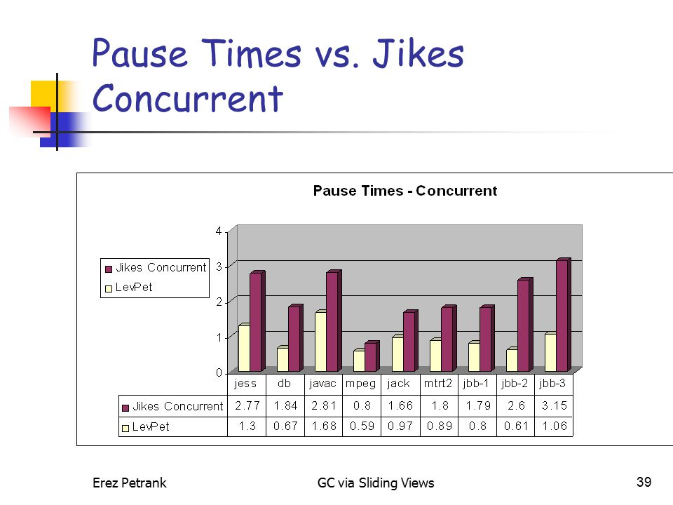 Erez PetrankGC via Sliding Views39 Pause Times vs. Jikes Concurrent