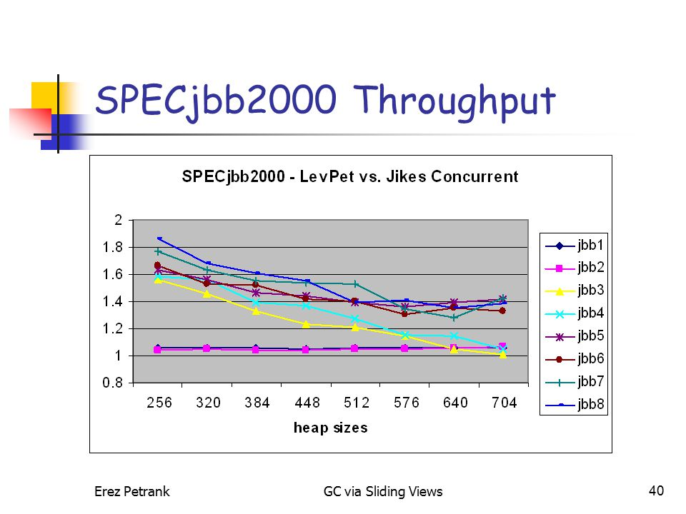Erez PetrankGC via Sliding Views40 SPECjbb2000 Throughput