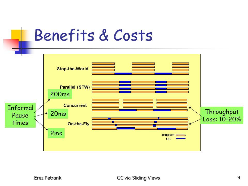 Erez PetrankGC via Sliding Views9 Benefits & Costs Informal Pause times 200ms 2ms 20ms Throughput Loss: 10-20% Stop-the-World Parallel (STW) Concurren