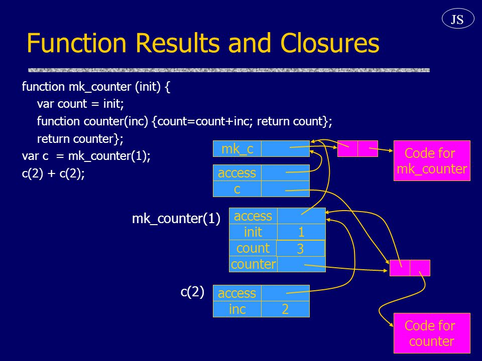 Function Results and Closures c access Code for counter Code for mk_counter c(2) access inc2 mk_counter(1) count1 init1 access counter mk_c function mk_counter (init) { var count = init; function counter(inc) {count=count+inc; return count}; return counter}; var c = mk_counter(1); c(2) + c(2); JS 3