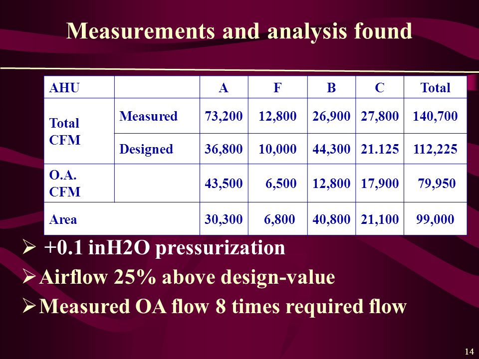 14 Measurements and analysis found AHUAFBCTotal Total CFM Measured73,20012,80026,90027,800140,700 Designed36,80010,00044,30021.125112,225 O.A.