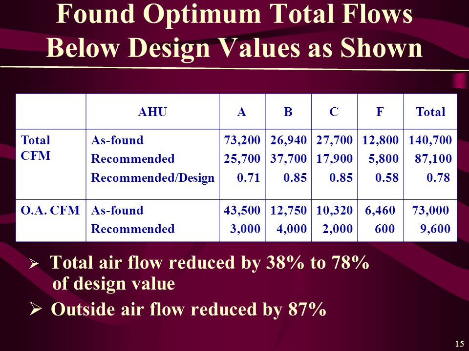 15 Found Optimum Total Flows Below Design Values as Shown  Total air flow reduced by 38% to 78% of design value  Outside air flow reduced by 87% AHUABCFTotal Total CFM As-found Recommended Recommended/Design 73,200 25,700 0.71 26,940 37,700 0.85 27,700 17,900 0.85 12,800 5,800 0.58 140,700 87,100 0.78 O.A.