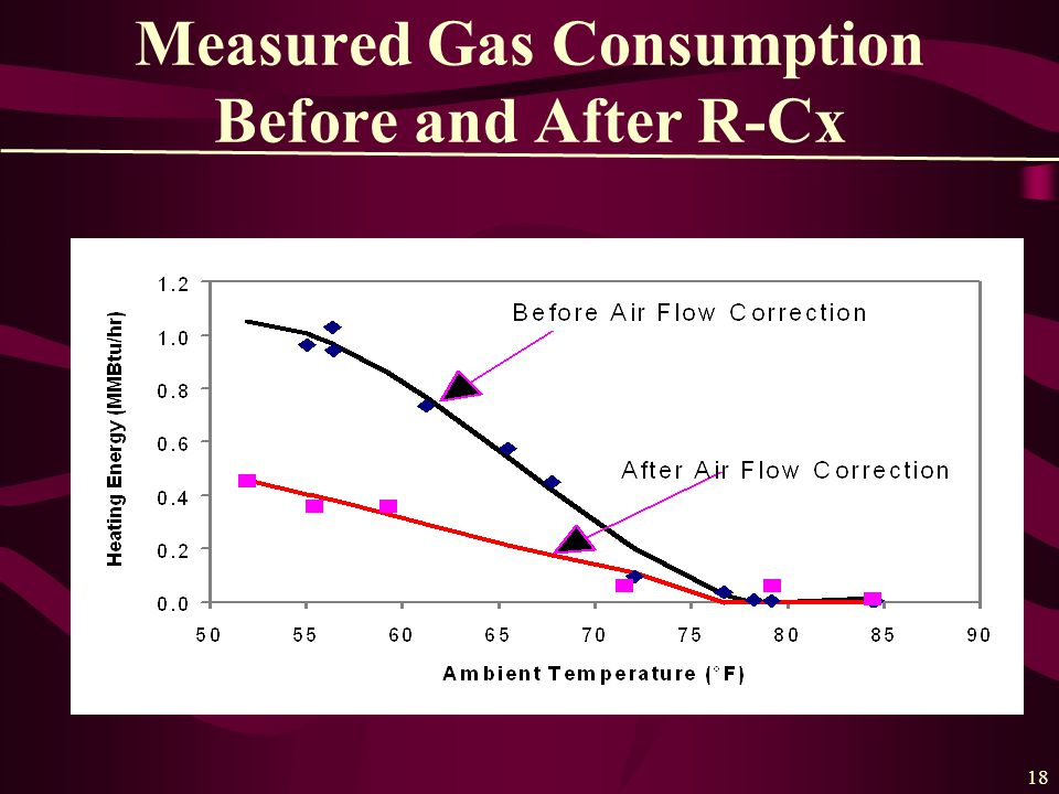 18 Measured Gas Consumption Before and After R-Cx
