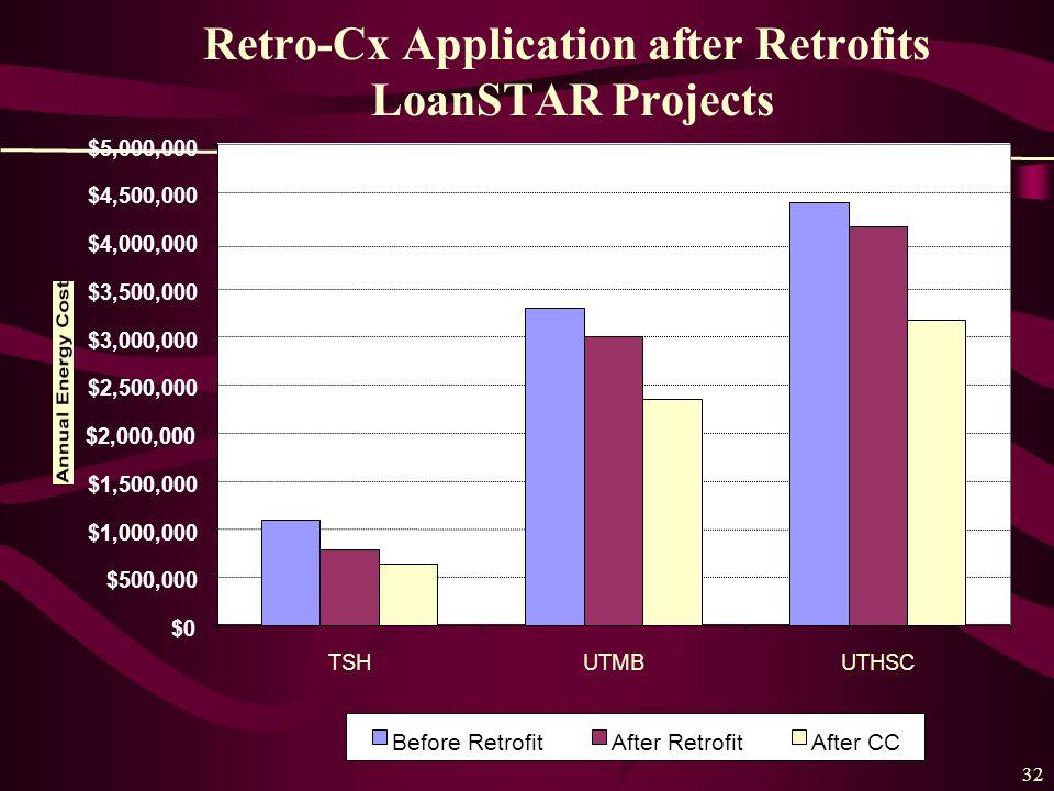 32 Retro-Cx Application after Retrofits LoanSTAR Projects $0 $500,000 $1,000,000 $1,500,000 $2,000,000 $2,500,000 $3,000,000 $3,500,000 $4,000,000 $4,500,000 $5,000,000 TSHUTMBUTHSC Before RetrofitAfter RetrofitAfter CC