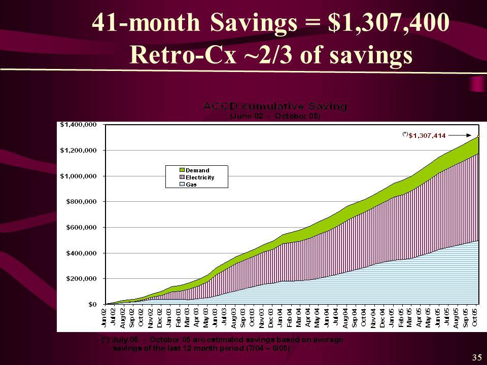 35 41-month Savings = $1,307,400 Retro-Cx ~2/3 of savings