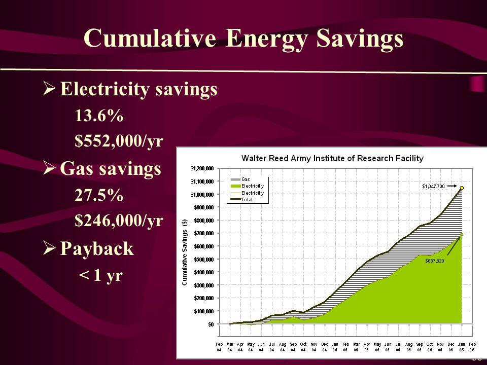 38 Cumulative Energy Savings  Electricity savings 13.6% $552,000/yr  Gas savings 27.5% $246,000/yr  Payback < 1 yr
