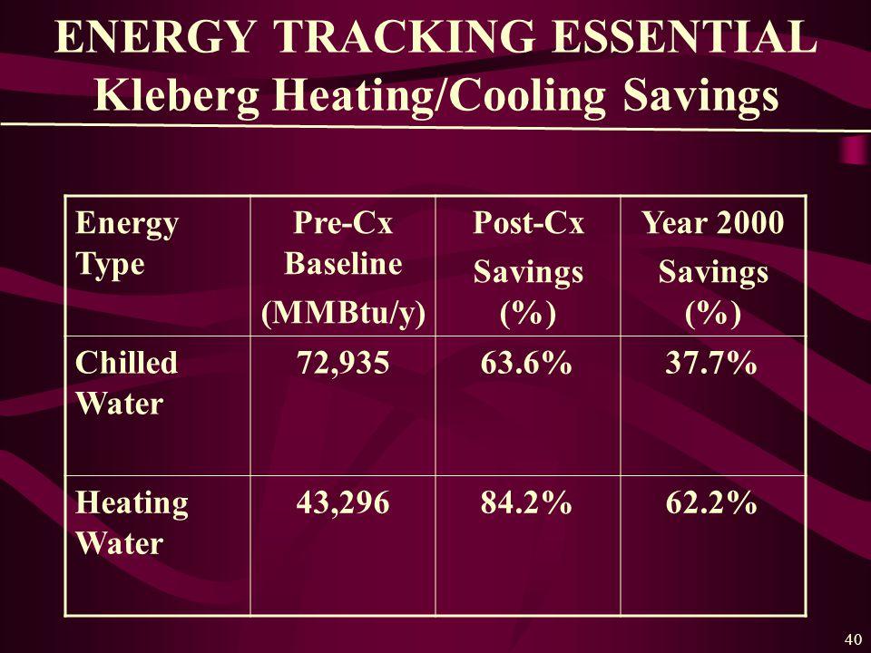 40 ENERGY TRACKING ESSENTIAL Kleberg Heating/Cooling Savings Energy Type Pre-Cx Baseline (MMBtu/y) Post-Cx Savings (%) Year 2000 Savings (%) Chilled Water 72,93563.6%37.7% Heating Water 43,29684.2%62.2%
