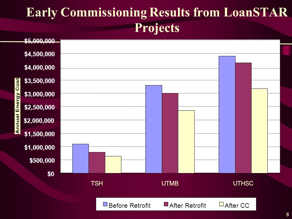 8 Early Commissioning Results from LoanSTAR Projects $0 $500,000 $1,000,000 $1,500,000 $2,000,000 $2,500,000 $3,000,000 $3,500,000 $4,000,000 $4,500,000 $5,000,000 TSHUTMBUTHSC Before RetrofitAfter RetrofitAfter CC