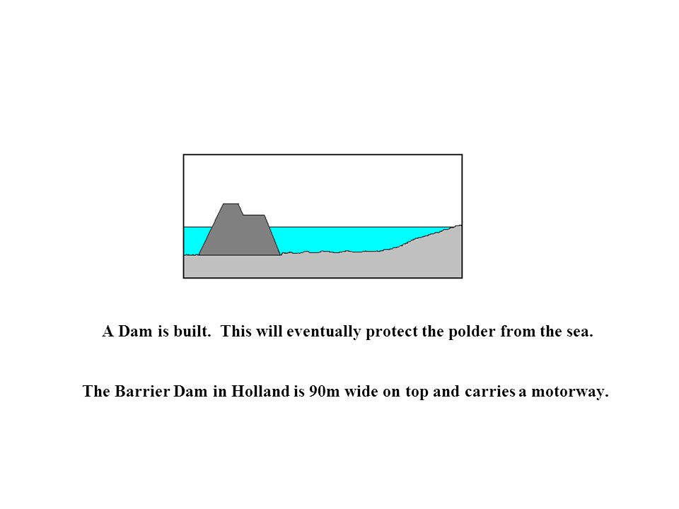 A Dam is built. This will eventually protect the polder from the sea.
