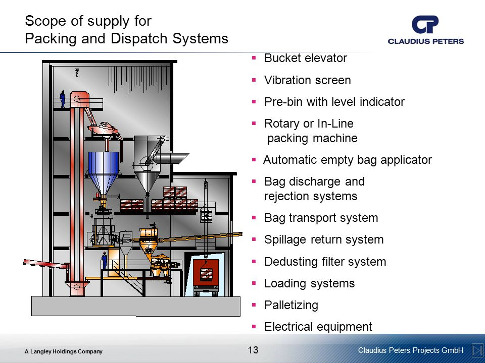 A Langley Holdings Company Claudius Peters Projects GmbH 13 Scope of supply for Packing and Dispatch Systems  Bucket elevator  Vibration screen  Pre-bin with level indicator  Rotary or In-Line packing machine  Automatic empty bag applicator  Bag discharge and rejection systems  Bag transport system  Spillage return system  Dedusting filter system  Loading systems  Palletizing  Electrical equipment