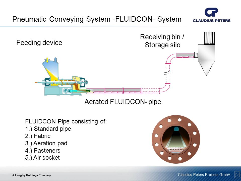A Langley Holdings Company Claudius Peters Projects GmbH Pneumatic Conveying System -FLUIDCON- System Feeding device Aerated FLUIDCON- pipe Receiving bin / Storage silo FLUIDCON-Pipe consisting of: 1.) Standard pipe 2.) Fabric 3.) Aeration pad 4.) Fasteners 5.) Air socket