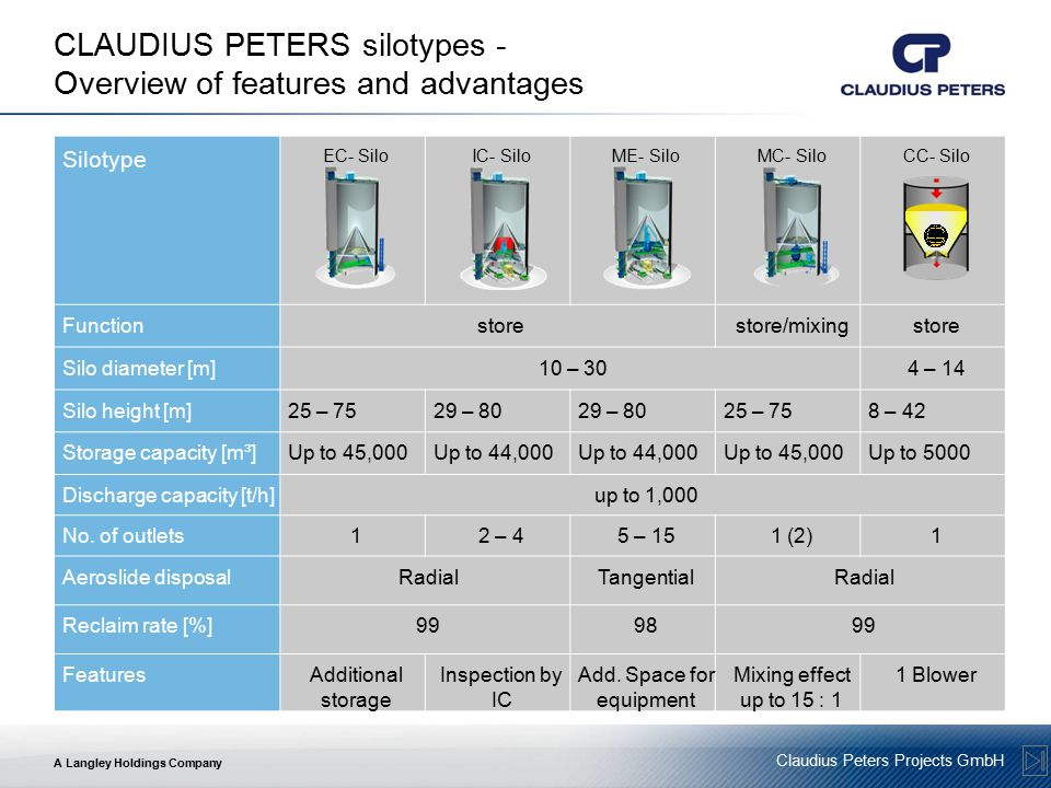 A Langley Holdings Company Claudius Peters Projects GmbH CLAUDIUS PETERS silotypes - Overview of features and advantages Silotype EC- SiloIC- SiloME- SiloMC- SiloCC- Silo Functionstorestore/mixingstore Silo diameter [m]10 – 304 – 14 Silo height [m]25 – 7529 – 80 25 – 758 – 42 Storage capacity [m³]Up to 45,000Up to 44,000 Up to 45,000Up to 5000 Discharge capacity [t/h]up to 1,000 No.