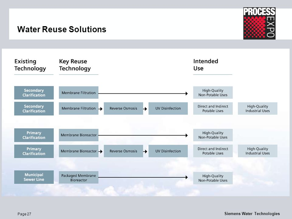 Page 27 Siemens Water Technologies Water Reuse Solutions