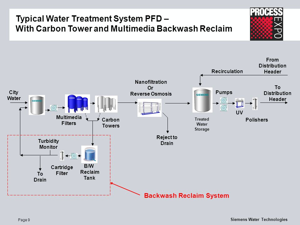 Page 9 Siemens Water Technologies Typical Water Treatment System PFD – With Carbon Tower and Multimedia Backwash Reclaim Multimedia Filters Treated Water Storage To Distribution Header Polishers City Water Pumps Carbon Towers Nanofiltration Or Reverse Osmosis UV Recirculation B/W Reclaim Tank To Drain Turbidity Monitor From Distribution Header Cartridge Filter Backwash Reclaim System Reject to Drain