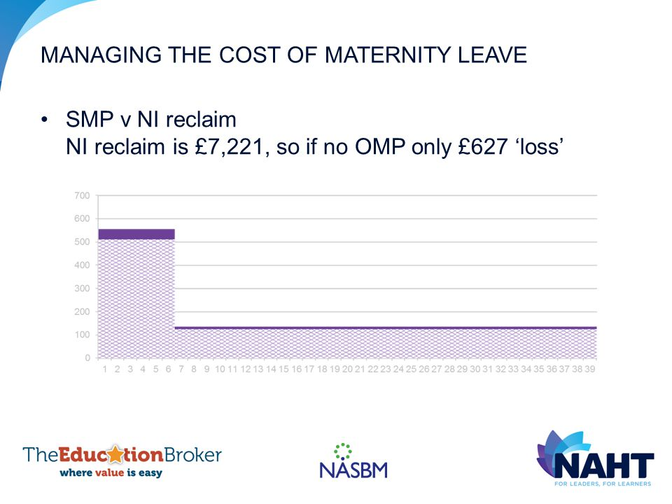 MANAGING THE COST OF MATERNITY LEAVE SMP v NI reclaim NI reclaim is £7,221, so if no OMP only £627 'loss'