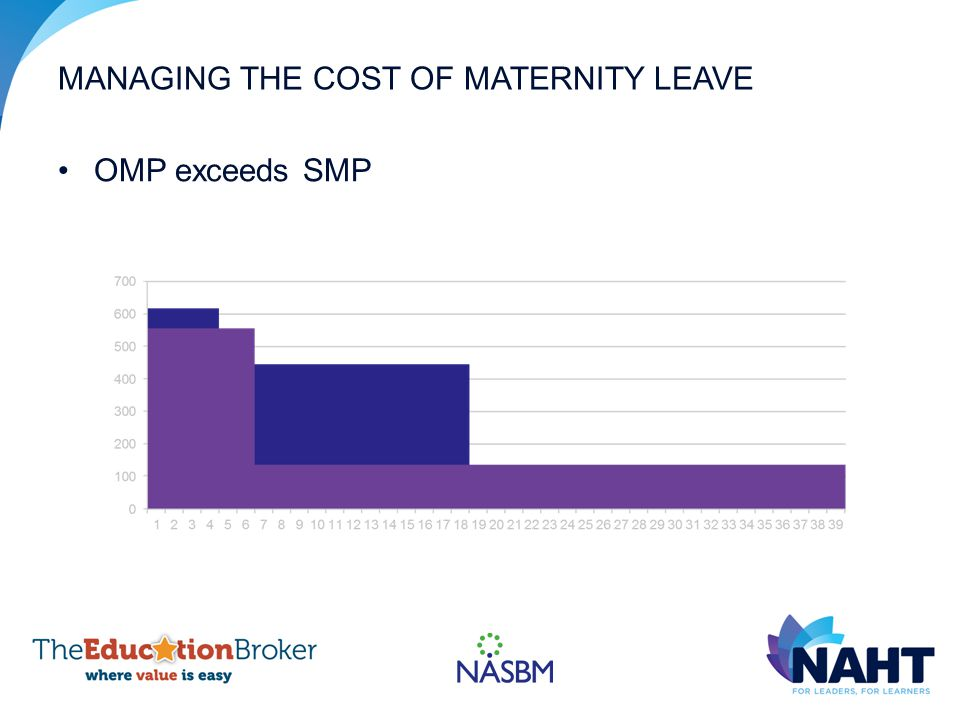 MANAGING THE COST OF MATERNITY LEAVE OMP exceeds SMP