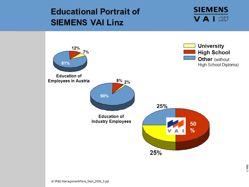 Industrial Solutions and Services Your Success is Our Goal Slide 3 W:\R&D Management\Paris_Sept_2005_3.ppt Educational Portrait of SIEMENS VAI Linz 25% 50 % 25% 8% 2% 90% 12% 7% 81% University High School Other (without High School Diploma) Education of Industry Employees Education of Employees in Austria