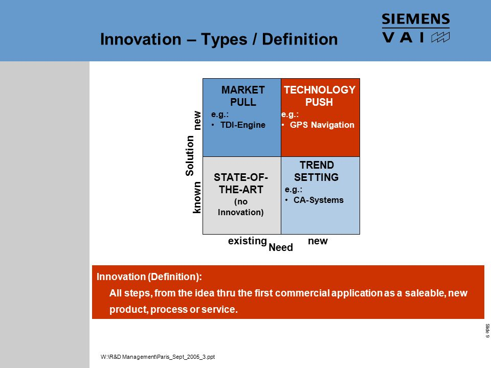 Industrial Solutions and Services Your Success is Our Goal Slide 9 W:\R&D Management\Paris_Sept_2005_3.ppt Innovation (Definition): All steps, from the idea thru the first commercial application as a saleable, new product, process or service.