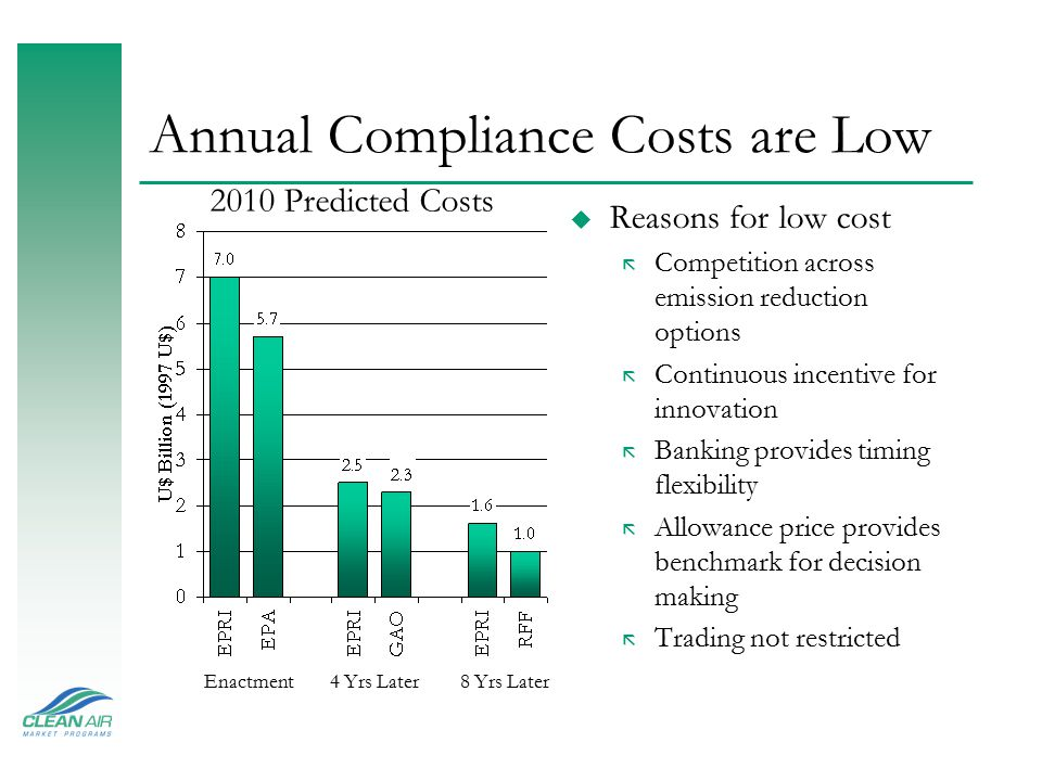 Annual Compliance Costs are Low u Reasons for low cost ã Competition across emission reduction options ã Continuous incentive for innovation ã Banking provides timing flexibility ã Allowance price provides benchmark for decision making ã Trading not restricted 2010 Predicted Costs Enactment4 Yrs Later8 Yrs Later