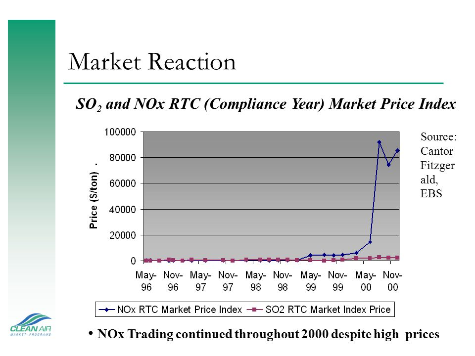 Market Reaction SO 2 and NOx RTC (Compliance Year) Market Price Index Source: Cantor Fitzger ald, EBS NOx Trading continued throughout 2000 despite hi