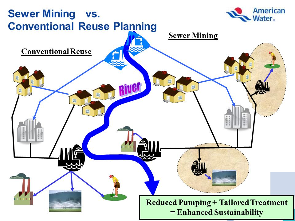19 Sewer Mining vs. Conventional Reuse Planning Conventional Reuse Sewer Mining Reduced Pumping + Tailored Treatment = Enhanced Sustainability