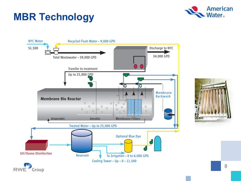 8 MBR Technology