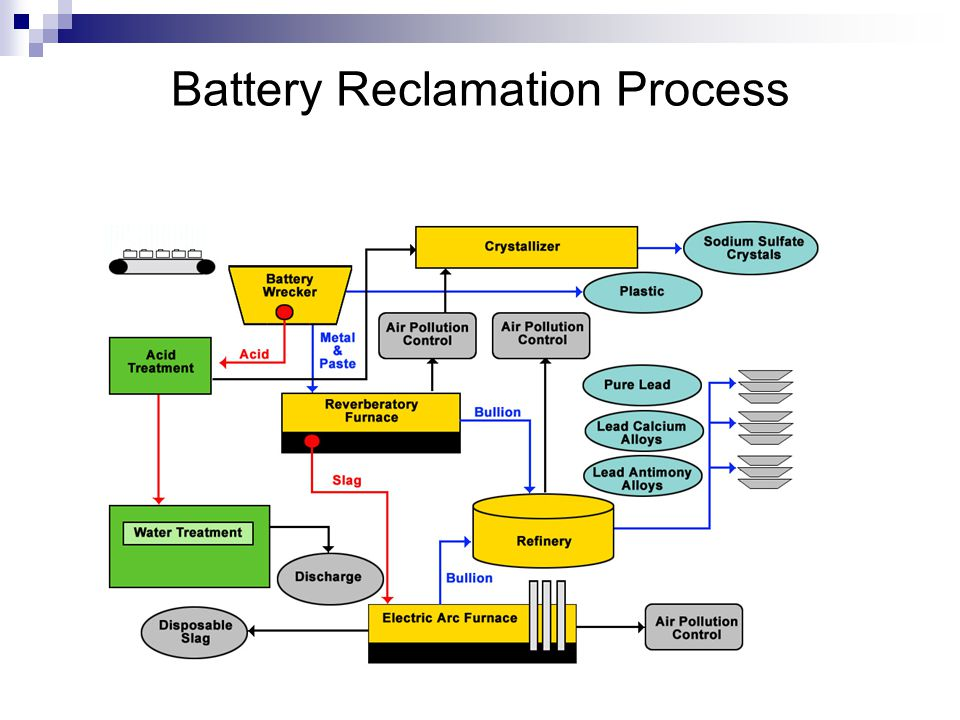 7 Battery Reclamation Process