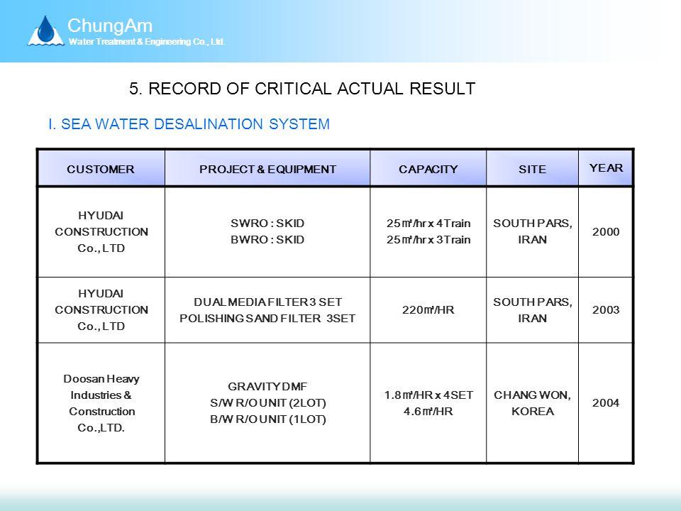 ChungAm Water Treatment & Engineering Co., Ltd. 5.
