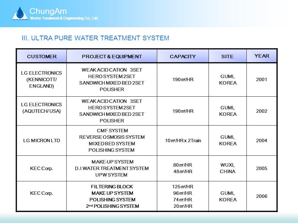 ChungAm Water Treatment & Engineering Co., Ltd. Ⅲ.