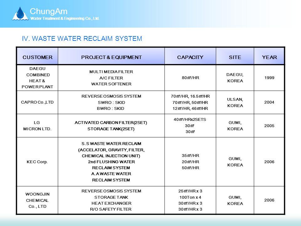 ChungAm Water Treatment & Engineering Co., Ltd. Ⅳ.