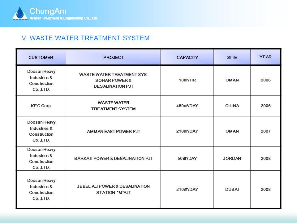 ChungAm Water Treatment & Engineering Co., Ltd. Ⅴ.