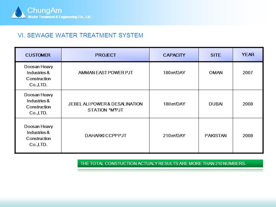 ChungAm Water Treatment & Engineering Co., Ltd. Ⅵ.