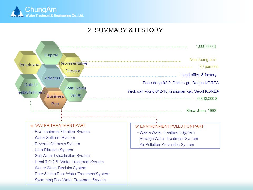 ChungAm Water Treatment & Engineering Co., Ltd. 2.