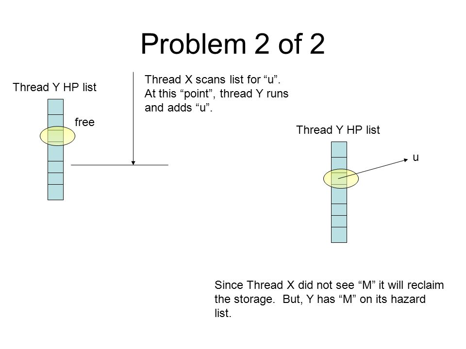 Problem 2 of 2 free Thread X scans list for u . At this point , thread Y runs and adds u .