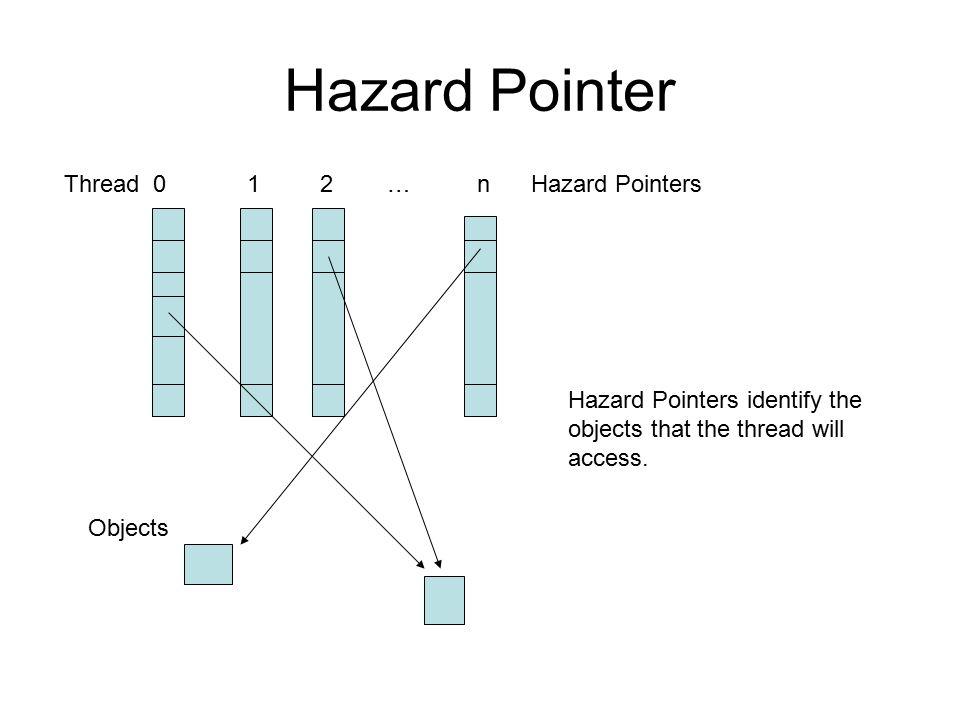 Hazard Pointer Thread 0 1 2 … n Hazard Pointers Objects Hazard Pointers identify the objects that the thread will access.