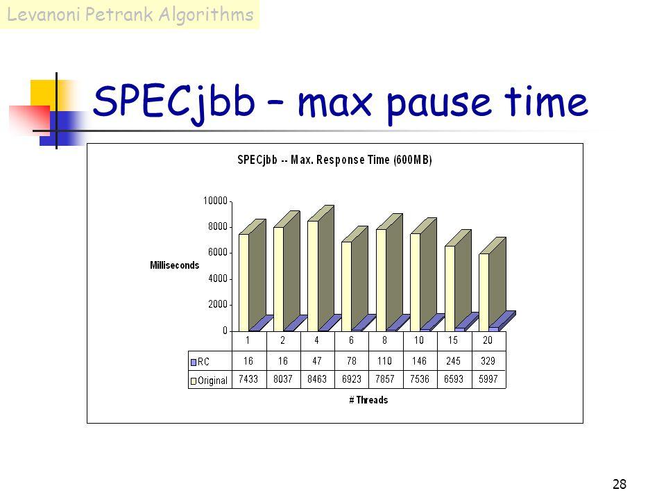 28 SPECjbb – max pause time Levanoni Petrank Algorithms