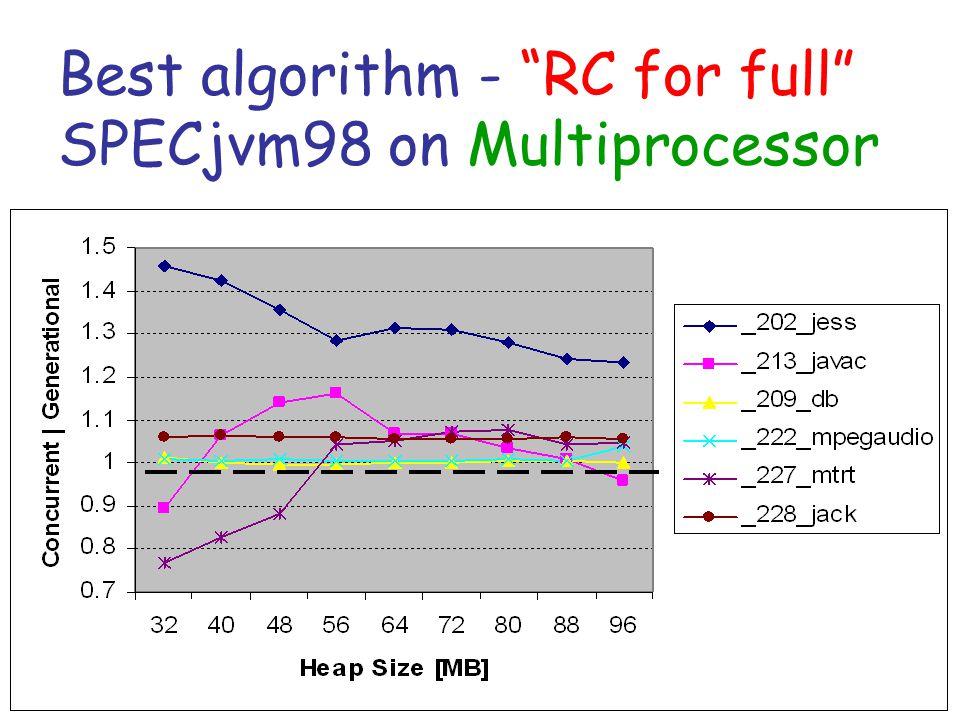 Best algorithm - RC for full SPECjvm98 on Multiprocessor