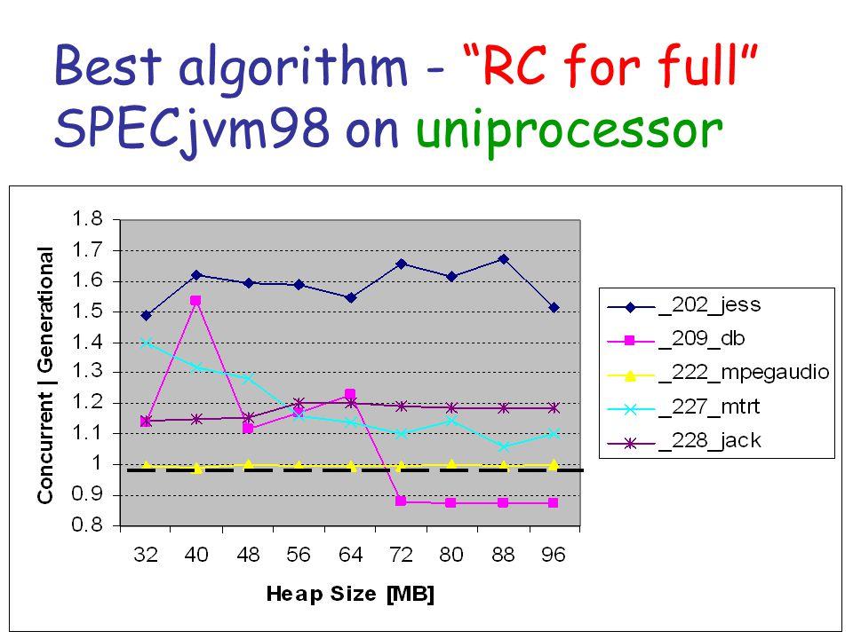 Best algorithm - RC for full SPECjvm98 on uniprocessor