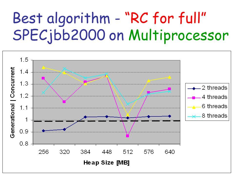 Best algorithm - RC for full SPECjbb2000 on Multiprocessor