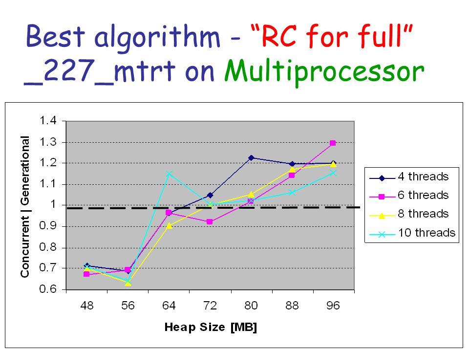 Best algorithm - RC for full _227_mtrt on Multiprocessor