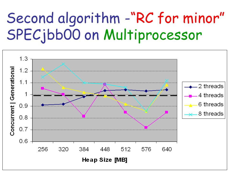 Second algorithm - RC for minor SPECjbb00 on Multiprocessor
