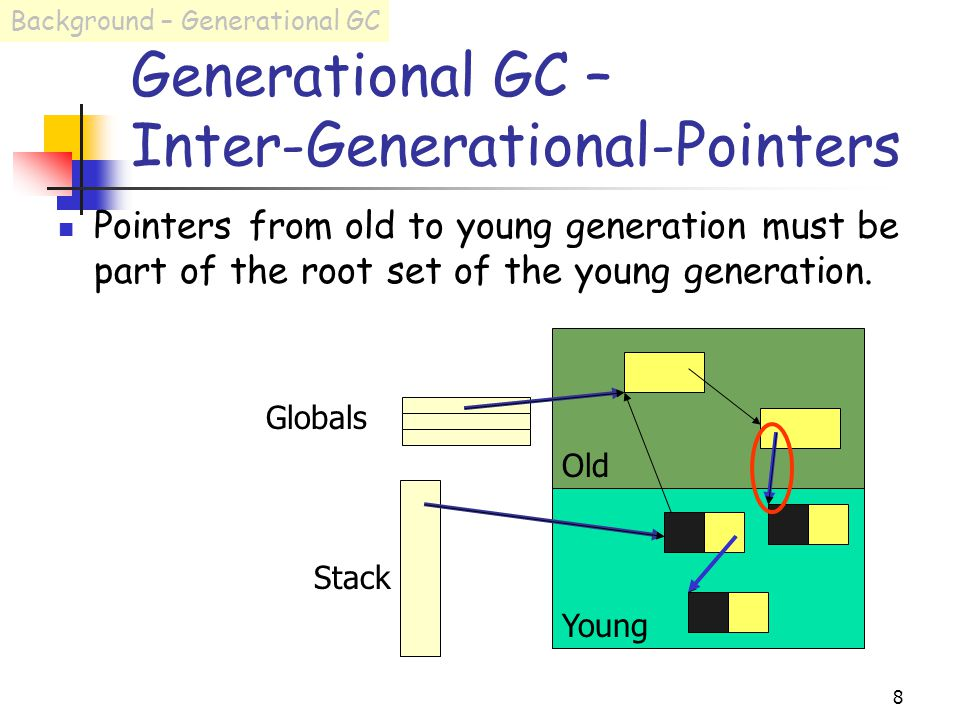 8 Generational GC – Inter-Generational-Pointers Pointers from old to young generation must be part of the root set of the young generation.